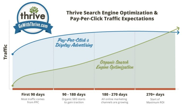 SEO vs PPC Timeline Graph