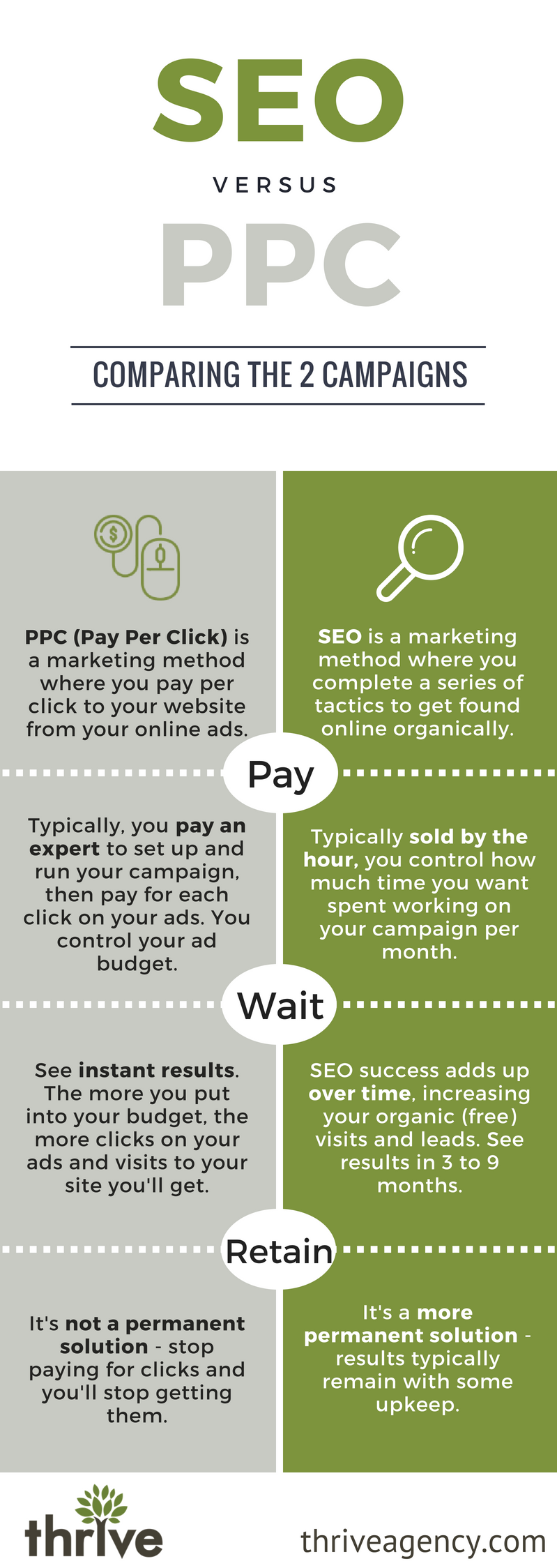 SEO vs. PPC: Which one is right for your website?