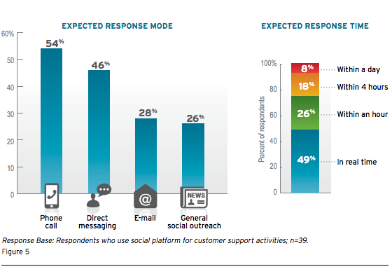 expected response time on social media