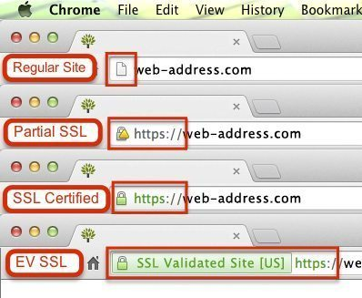 Various levels of SSL Certification