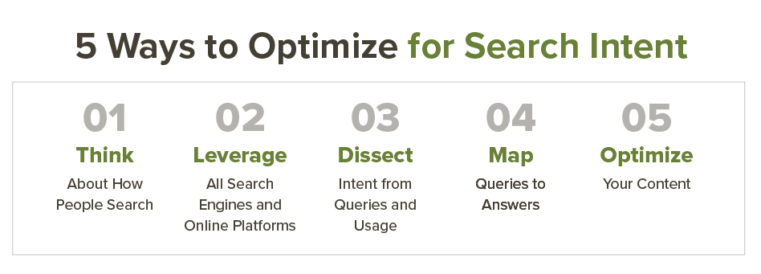 Search Intent Optimization: Why You Need to Optimize Your Content Base on User Intent