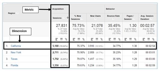 google analytics dimensions and metrics