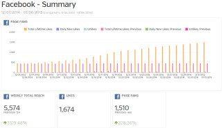 Automotive Supplier Facebook Case Study