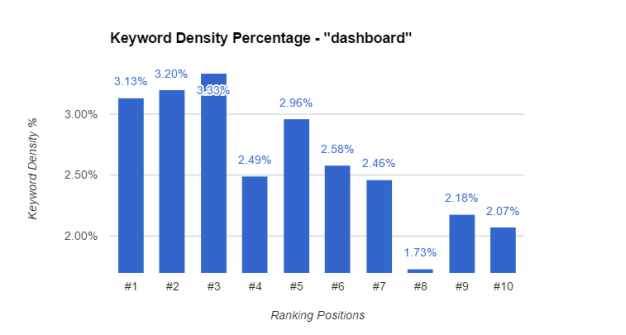 Keyword Density For Dashboard
