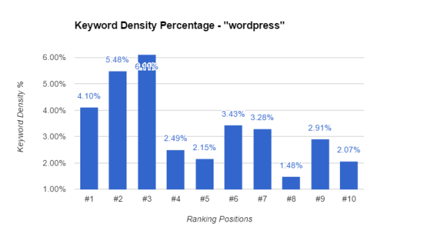 Keyword Density For WordPress
