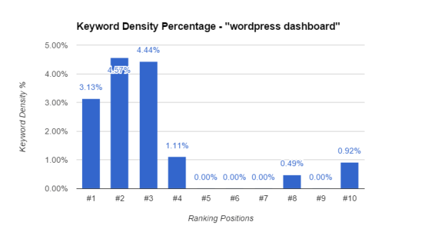Keyword Density For WordPress Dashboard