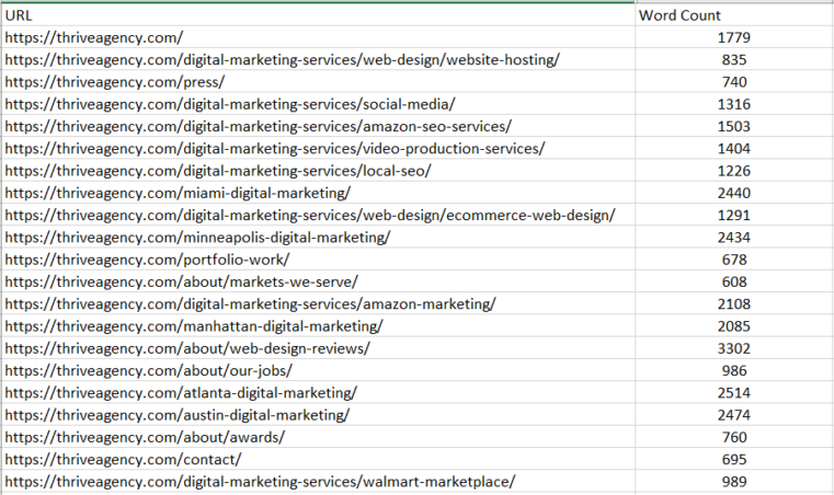 URL Profiler audit