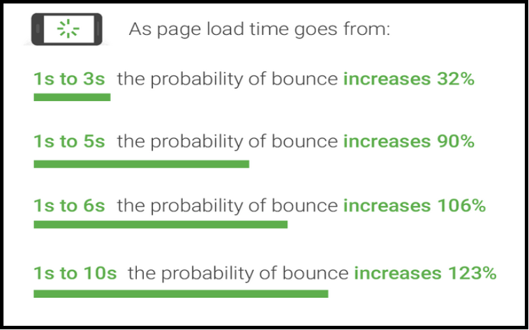 page load speed importance