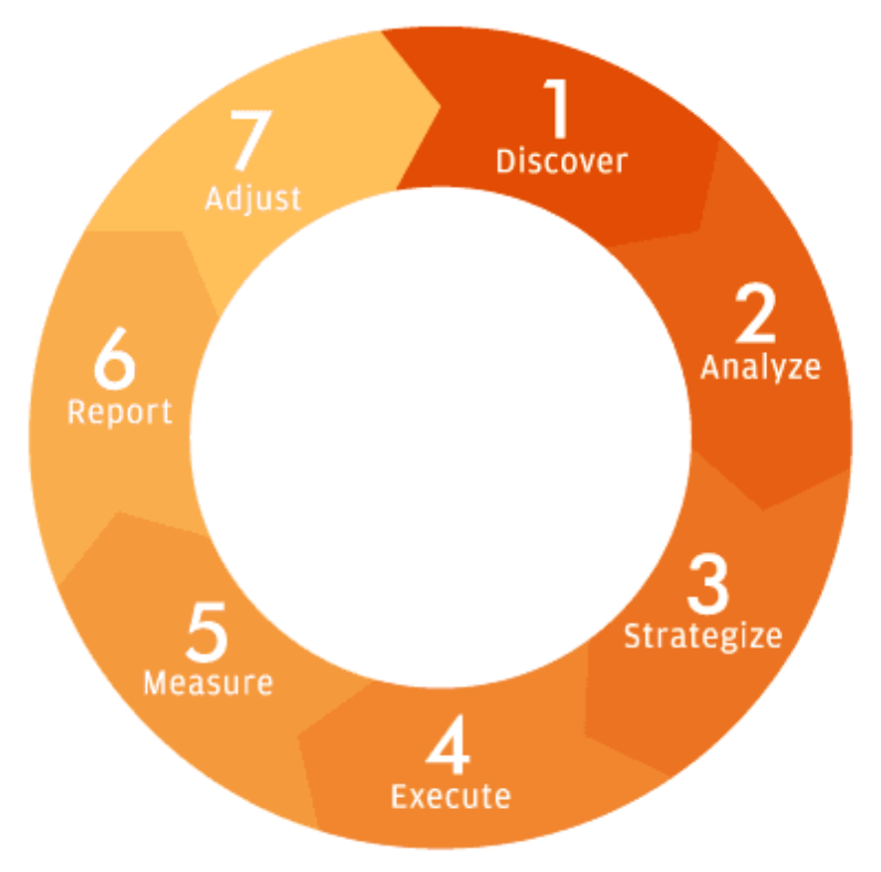 Thrive's Agile SEO Methodology