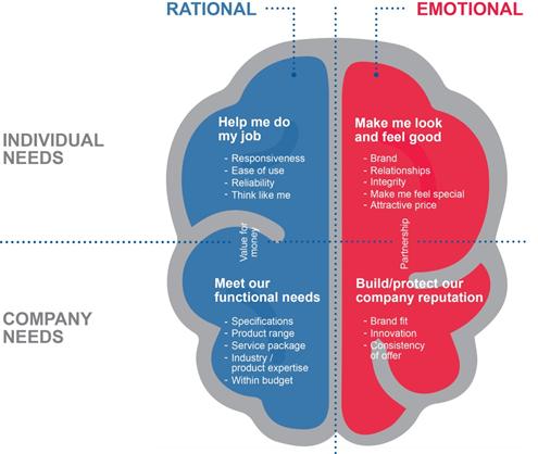 rational vs. emotional