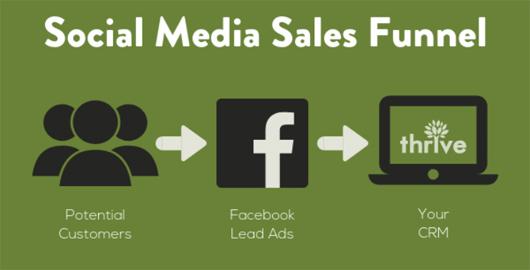 Sale-funnel