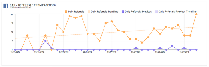 Social Referral Traffic To Berryman Products