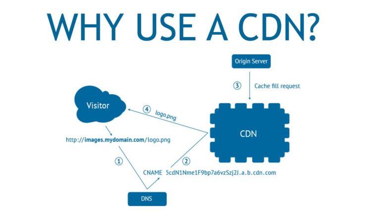 Using CDN